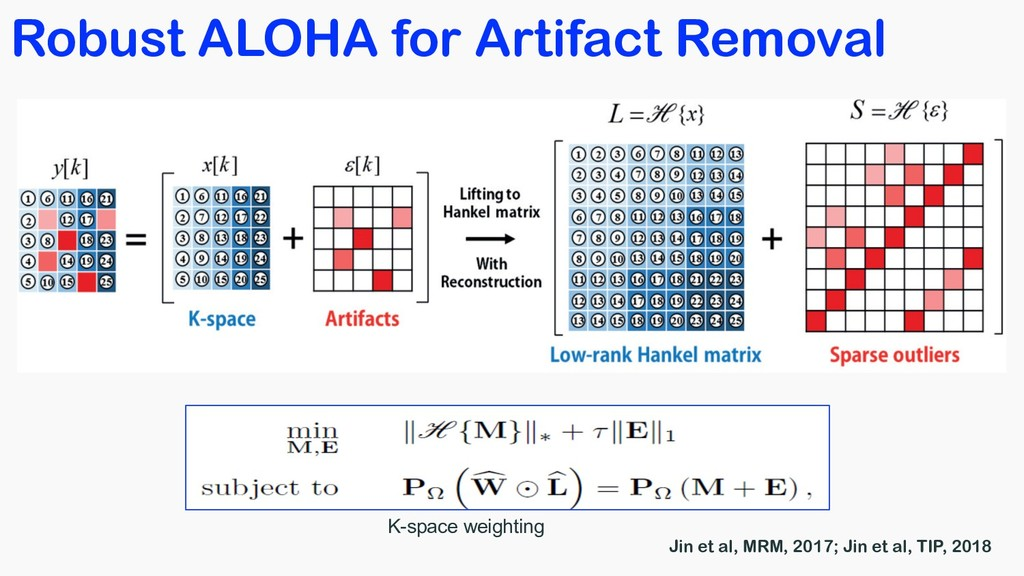 Robust ALOHA for Artifact Removal K-space weigh...