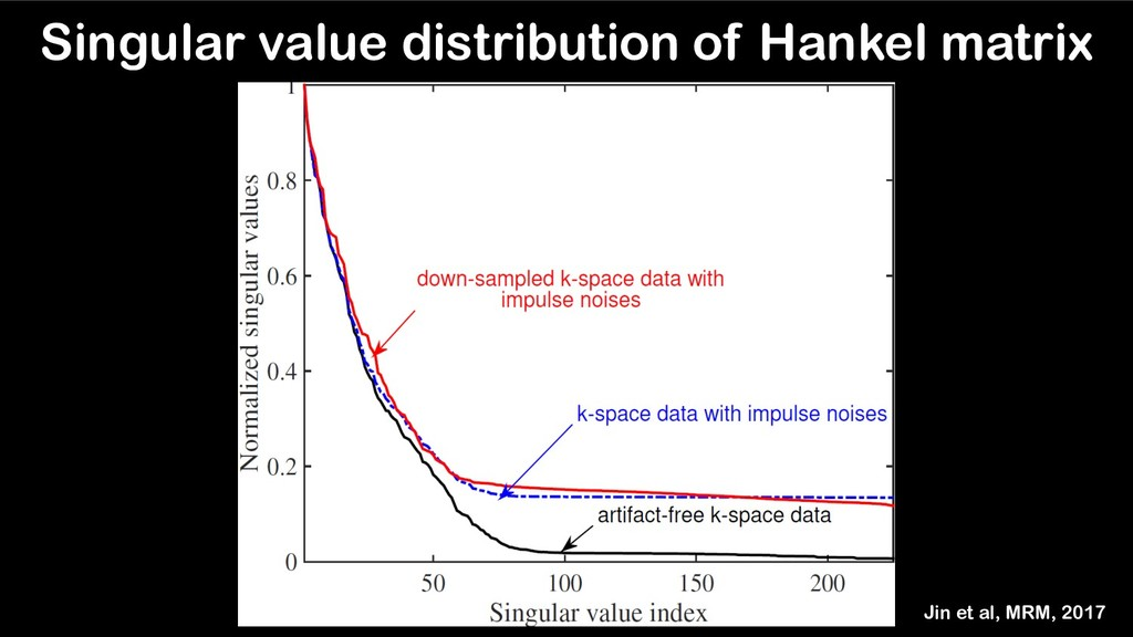 Singular value distribution of Hankel matrix Ji...