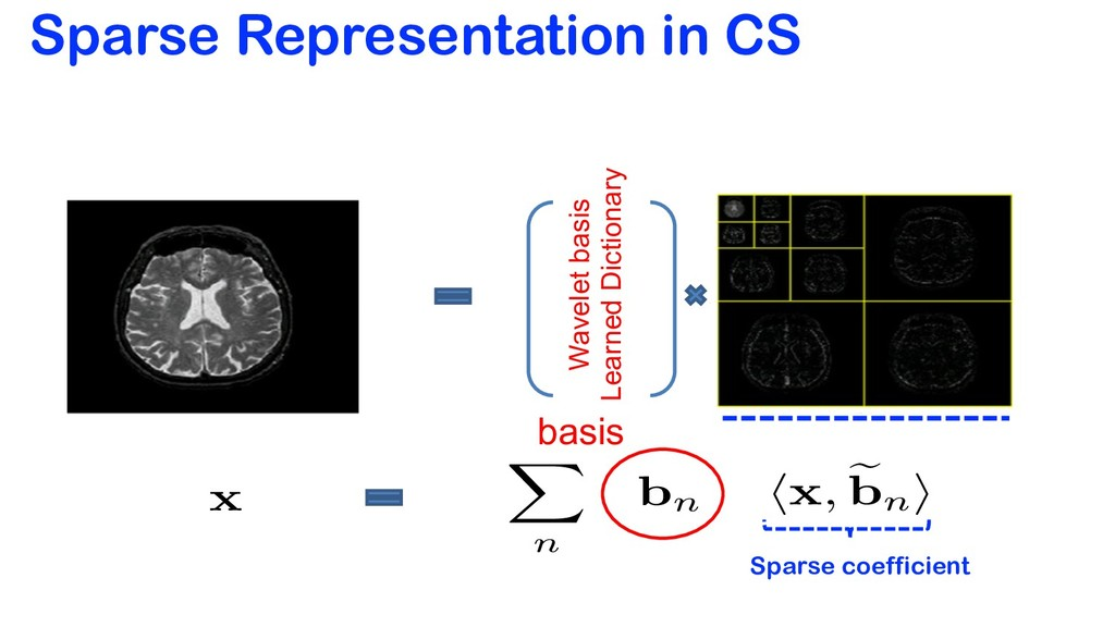 Sparse Representation in CS bn <latexit sha1_ba...