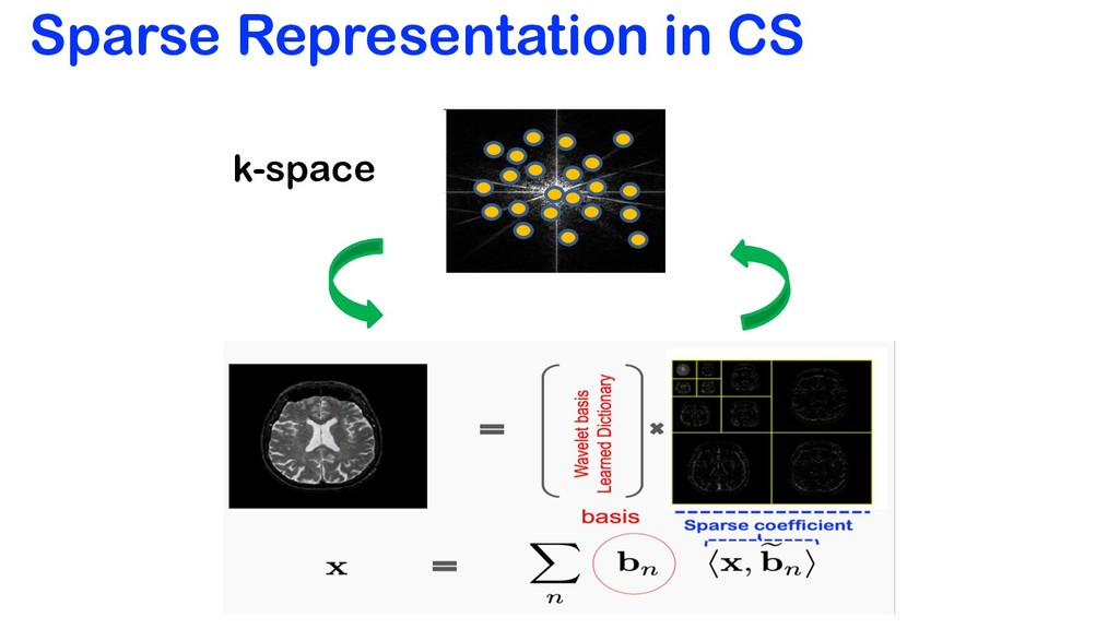 Sparse Representation in CS k-space