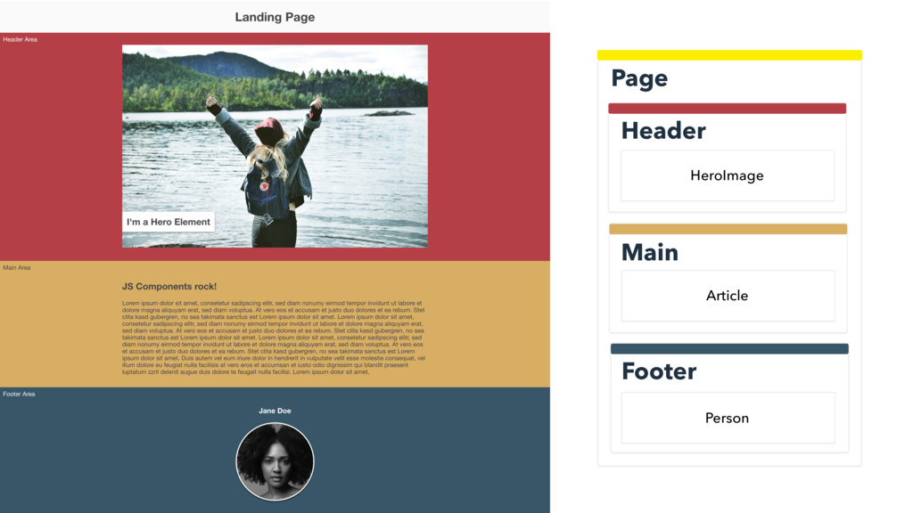 Header Page Main Footer Article HeroImage Person