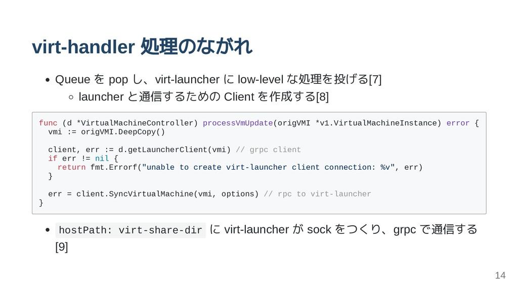 virt-handler 処理のながれ Queue を pop し、virt-launcher...
