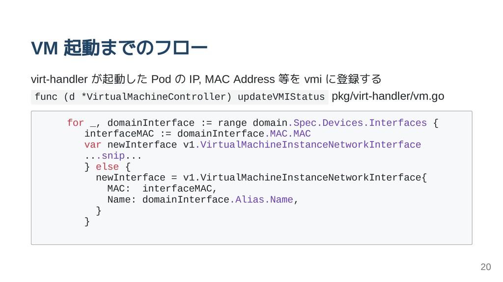 VM 起動までのフロー virt-handler が起動した Pod の IP, MAC Ad...