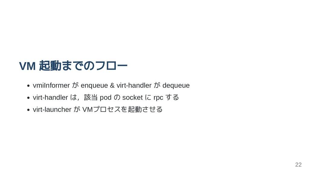 VM 起動までのフロー vmiInformer が enqueue & virt-handle...