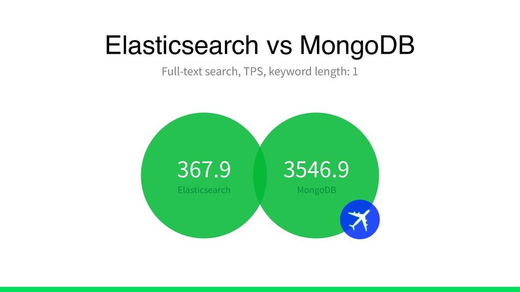 Elasticsearch vs MongoDB Full-text search, TPS,...