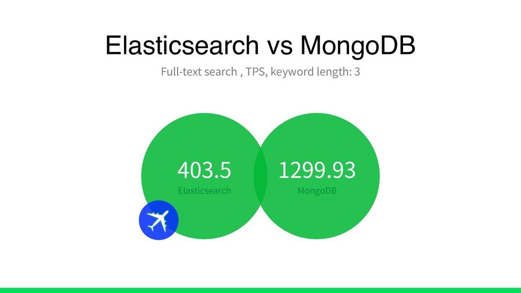 Elasticsearch vs MongoDB Full-text search , TPS...