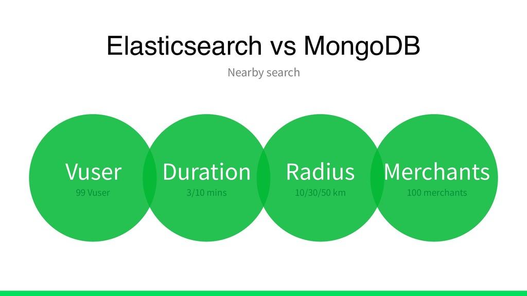 Elasticsearch vs MongoDB Nearby search Vuser 99...
