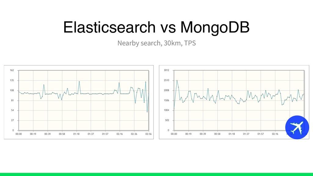 Elasticsearch vs MongoDB Nearby search, 30km, T...