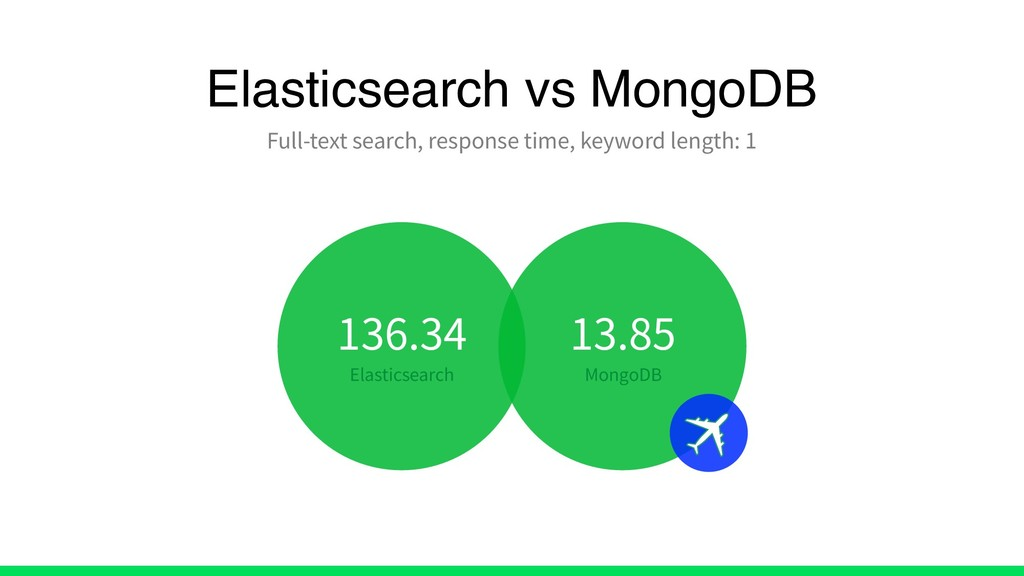Elasticsearch vs MongoDB Full-text search, resp...