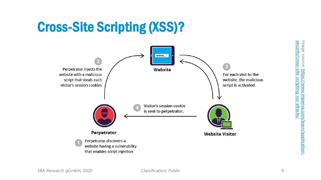 Classification: Public 9 Cross-Site Scripting (...