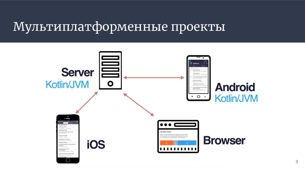 Мультиплатформенные проекты 3