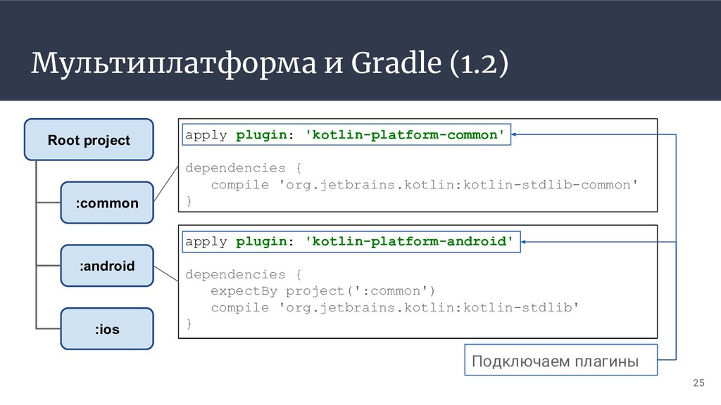 Мультиплатформа и Gradle (1.2) 25 :common :andr...