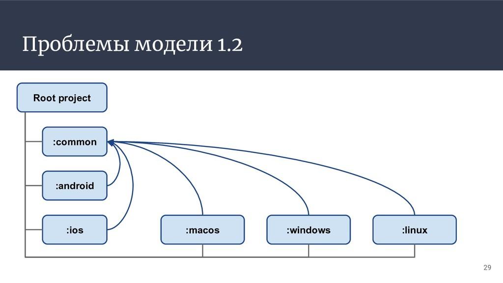 Проблемы модели 1.2 29 :common :android :ios :m...