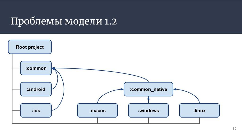 Проблемы модели 1.2 30 :common :android :ios :m...