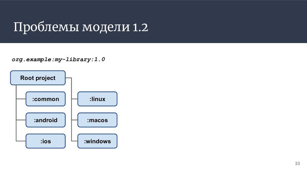 Проблемы модели 1.2 33 org.example:my-library:1...