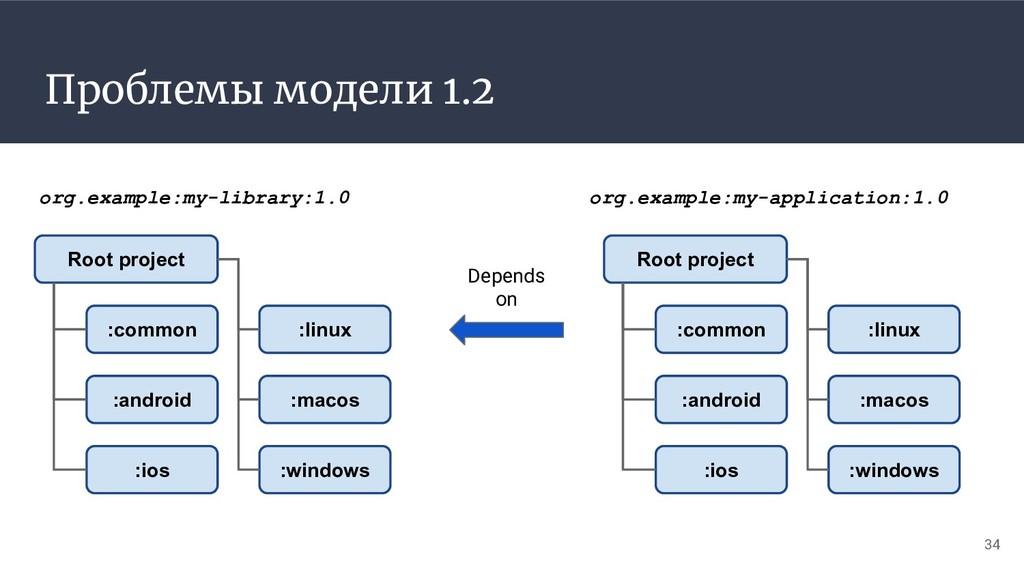 Проблемы модели 1.2 34 org.example:my-library:1...