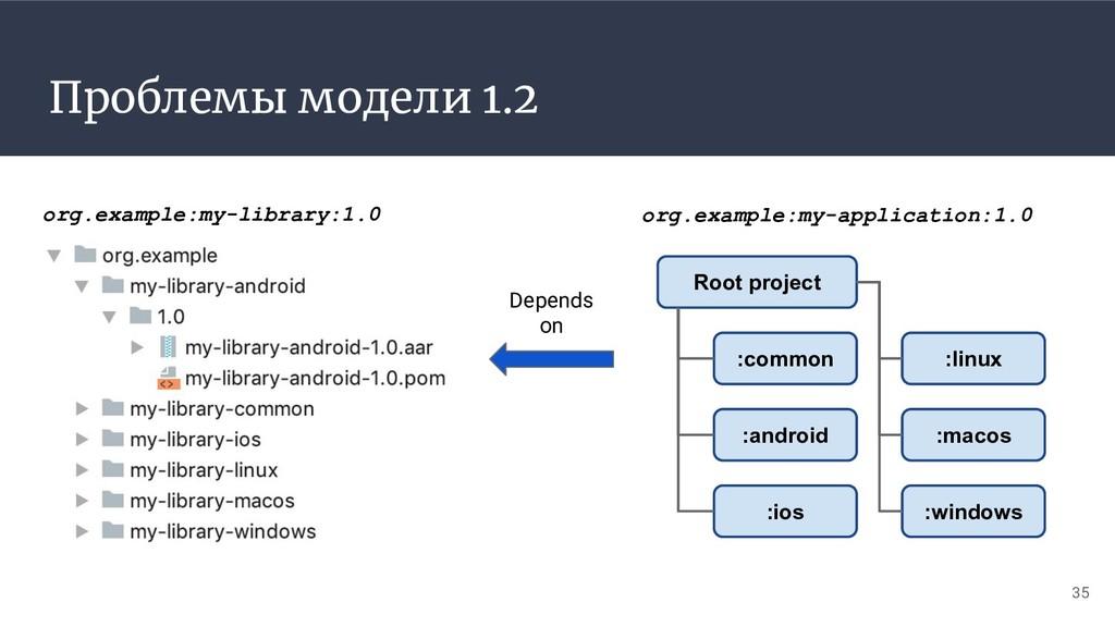 Проблемы модели 1.2 35 Depends on org.example:m...