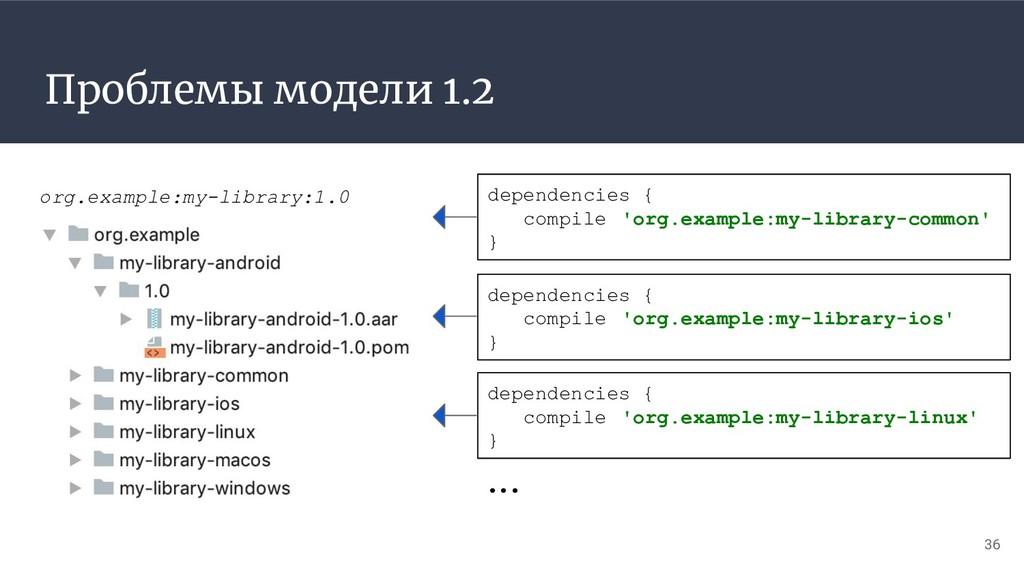 Проблемы модели 1.2 36 org.example:my-library:1...