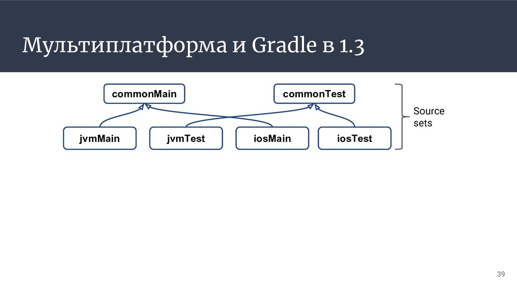 Мультиплатформа и Gradle в 1.3 commonMain commo...