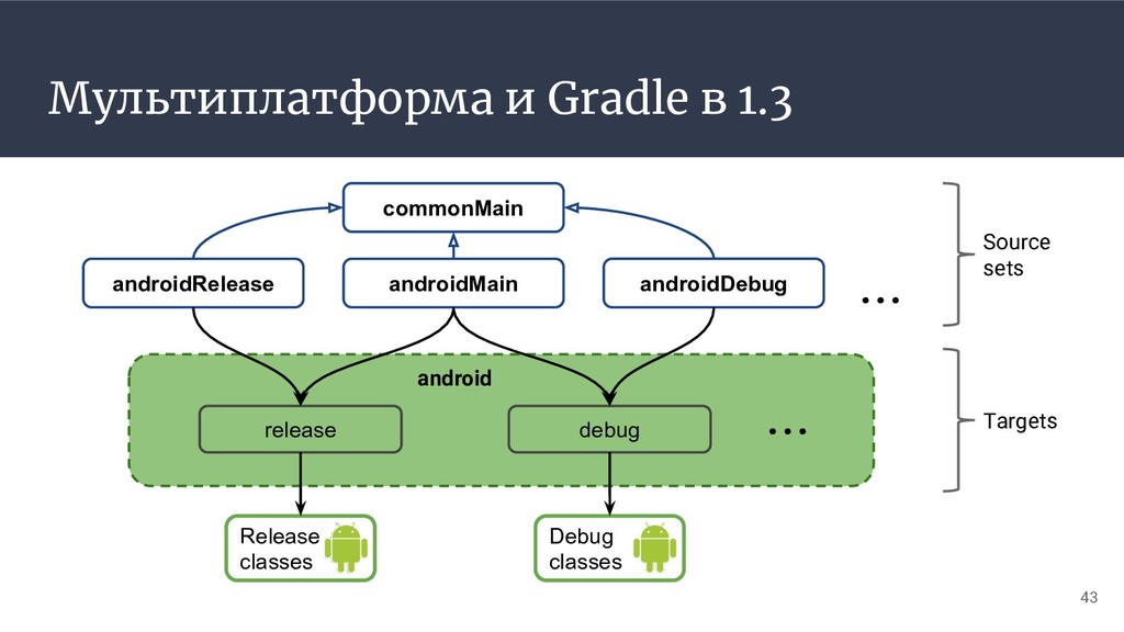 Мультиплатформа и Gradle в 1.3 commonMain andro...