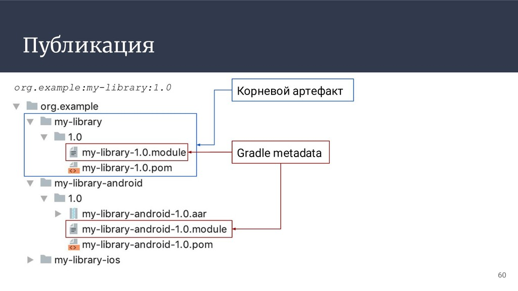 Публикация 60 org.example:my-library:1.0 Корнев...