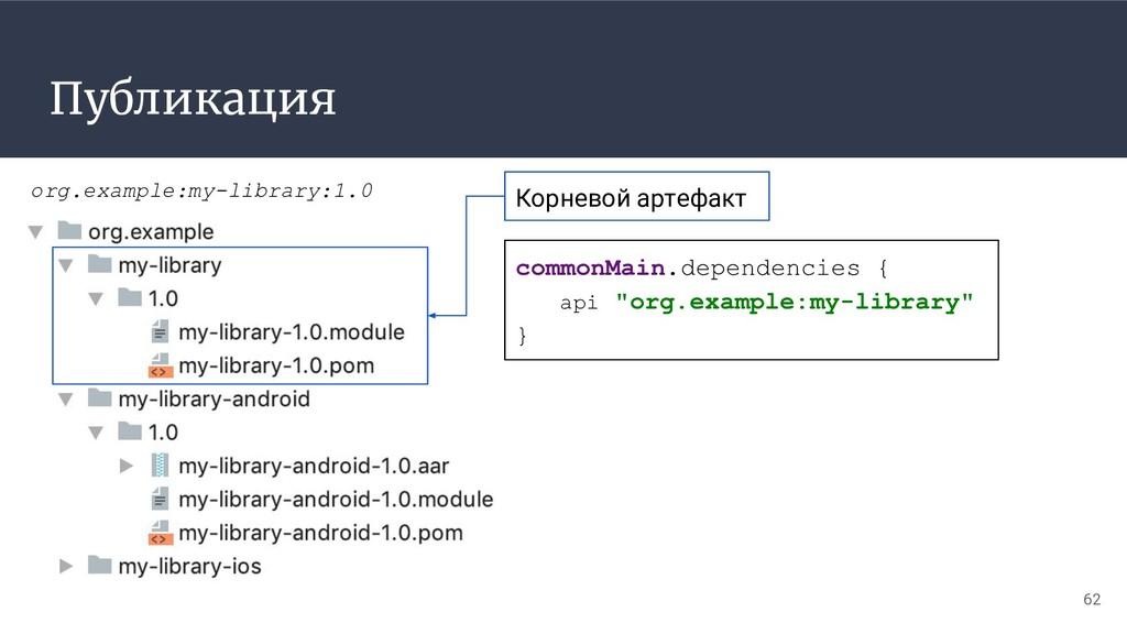 Публикация 62 org.example:my-library:1.0 common...