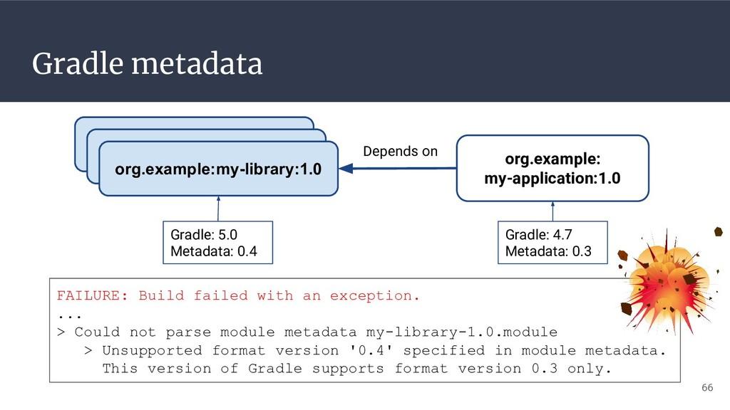Gradle metadata 66 org.example:my-library:1.0 o...