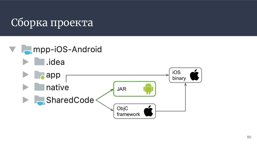 Сборка проекта 80 JAR ObjC framework iOS binary