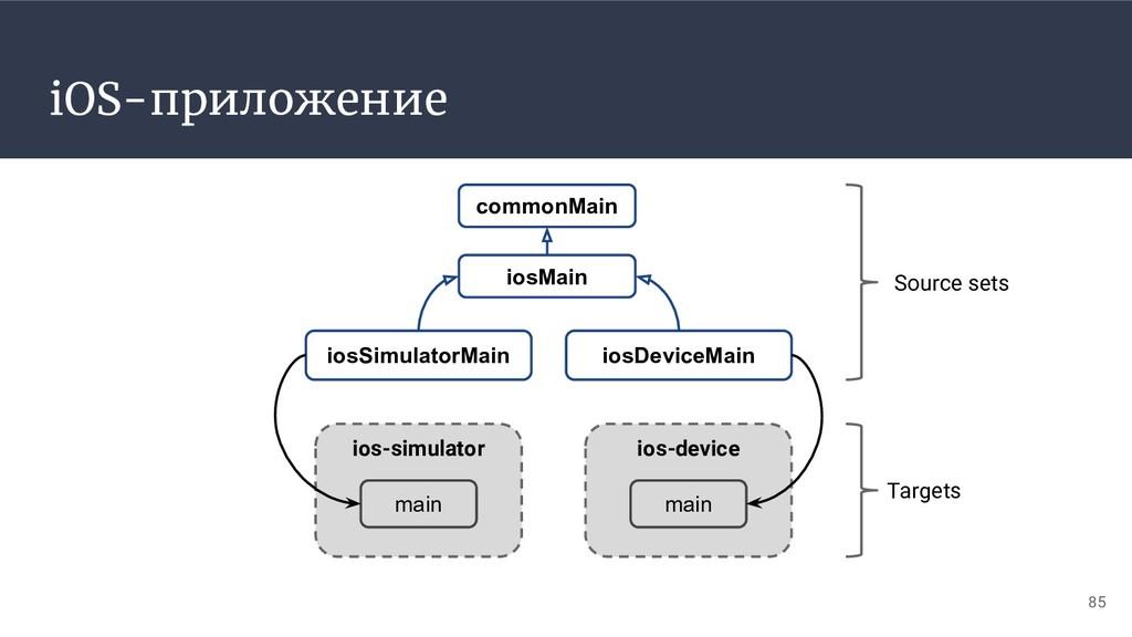 iOS-приложение iosMain iosSimulatorMain ios-sim...