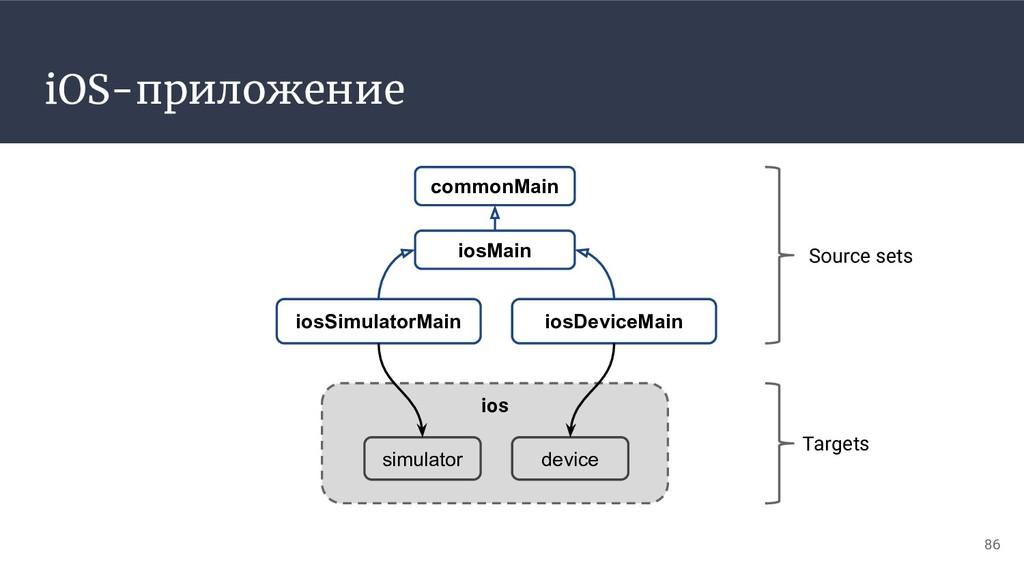 ios simulator device iOS-приложение iosMain ios...