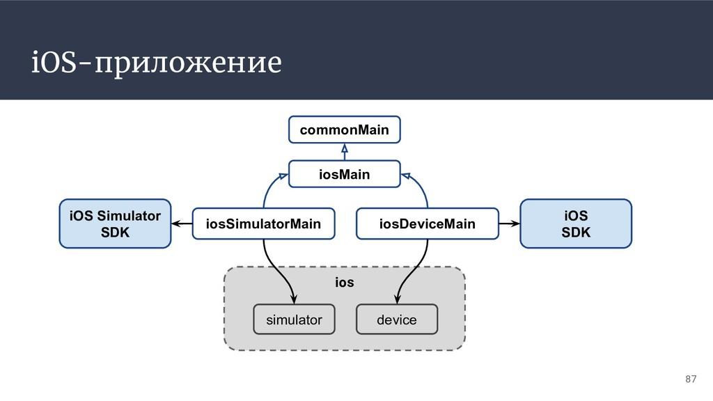 iOS-приложение iosMain iosSimulatorMain 87 comm...