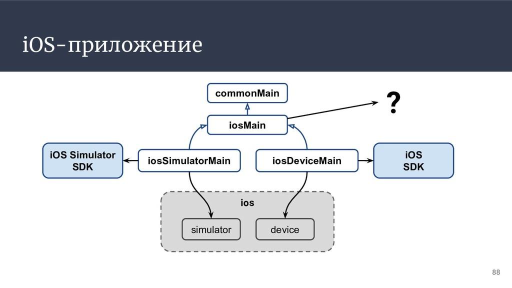 iOS-приложение iosMain iosSimulatorMain 88 comm...