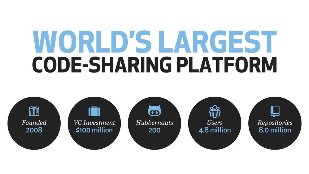 WORLD'S LARGEST CODE-SHARING PLATFORM VC Invest...