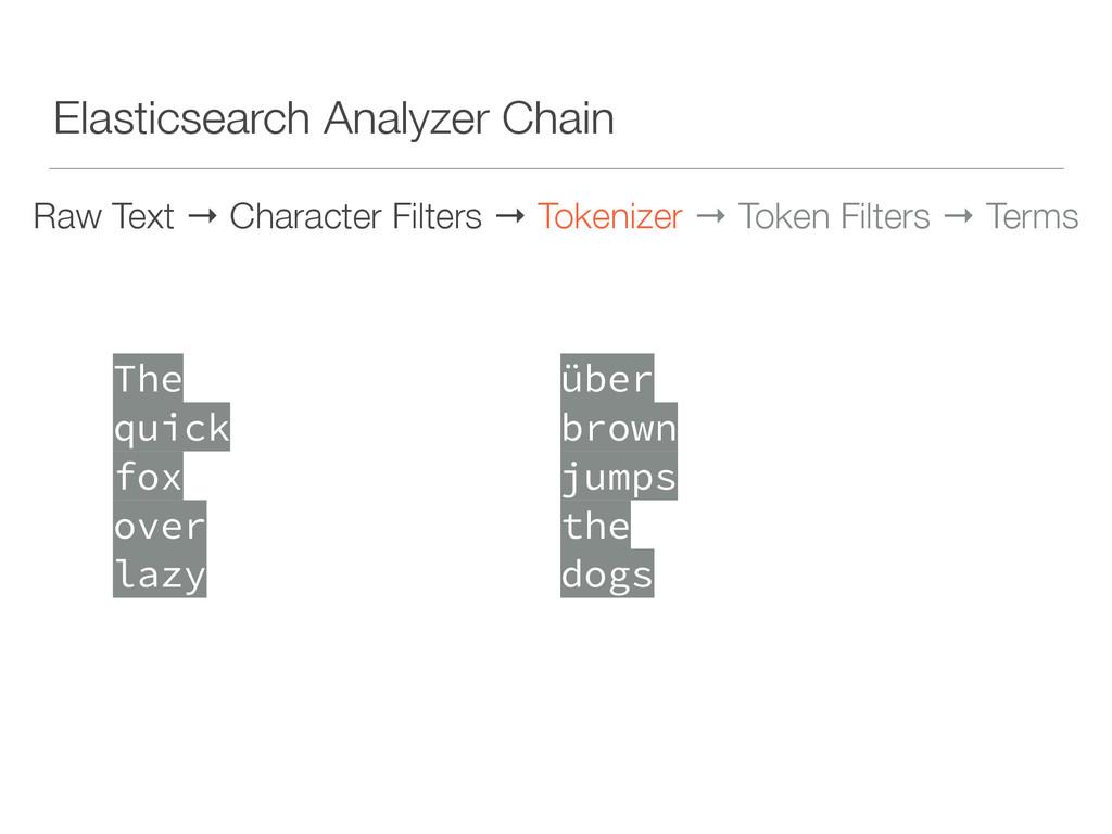 Elasticsearch Analyzer Chain Raw Text → Charact...