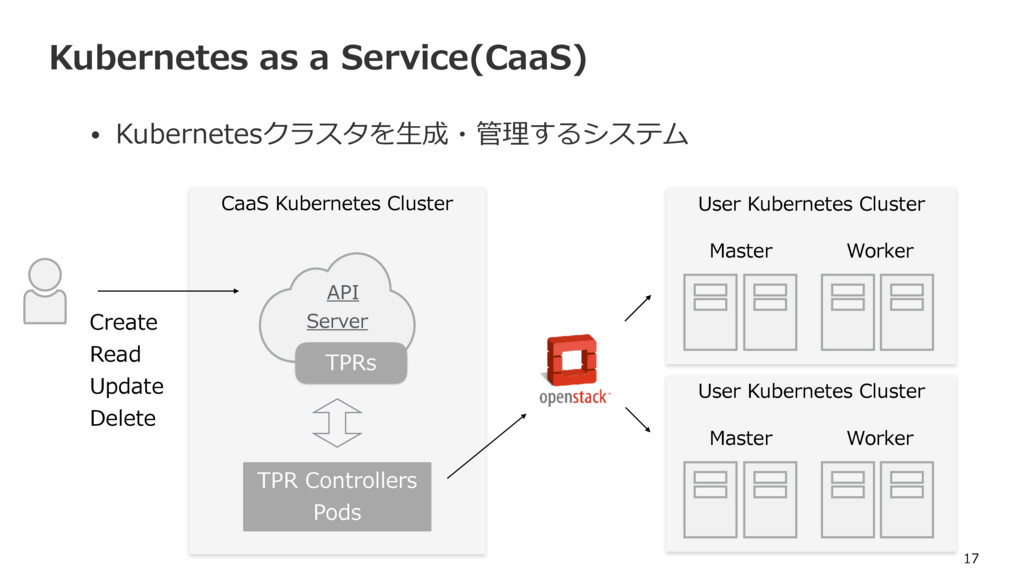 CaaS Kubernetes Cluster Kubernetes as a Service...