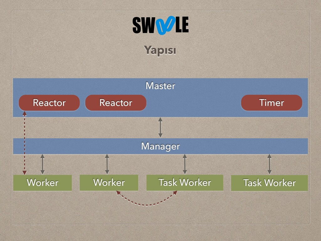 Master Manager Worker Worker Task Worker Task W...