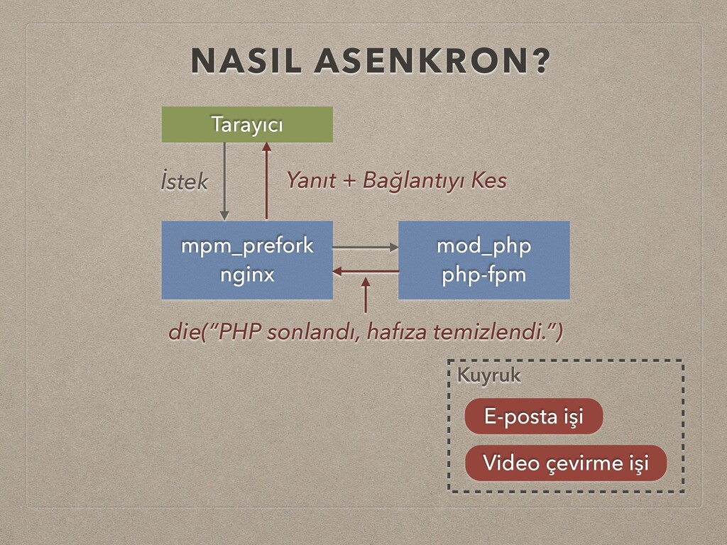 NASIL ASENKRON? mpm_prefork nginx mod_php php-f...