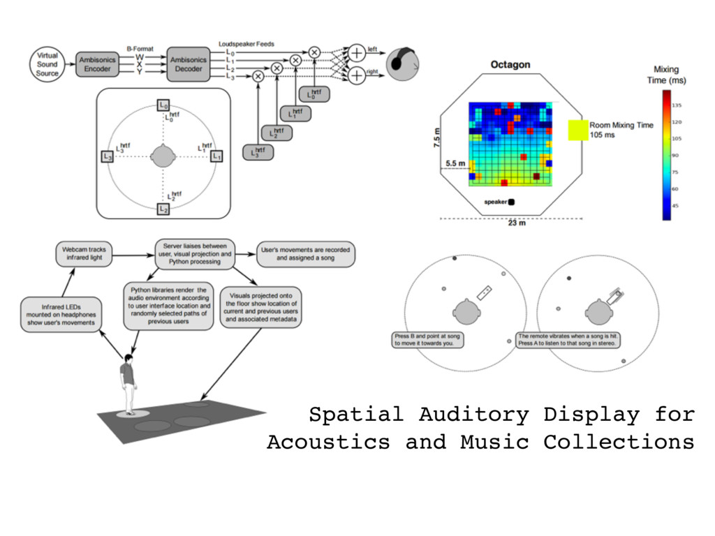 Spatial Auditory Display for Acoustics and Musi...