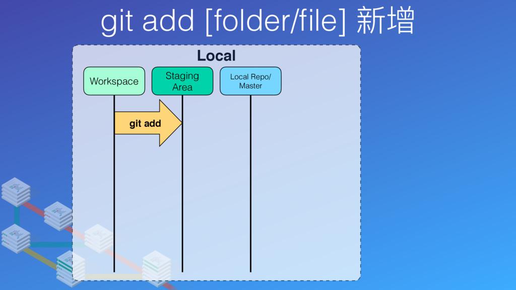 git add [folder/file] 新增 Local Local Repo/ Maste...