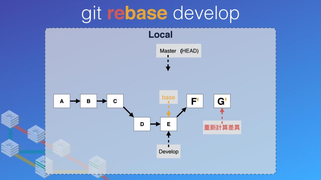 Local git rebase develop A B C Develop Master (...