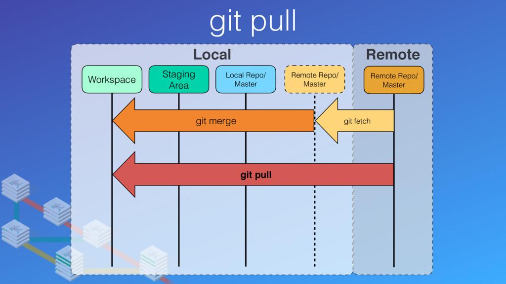 git pull Local Remote Remote Repo/ Master Remot...