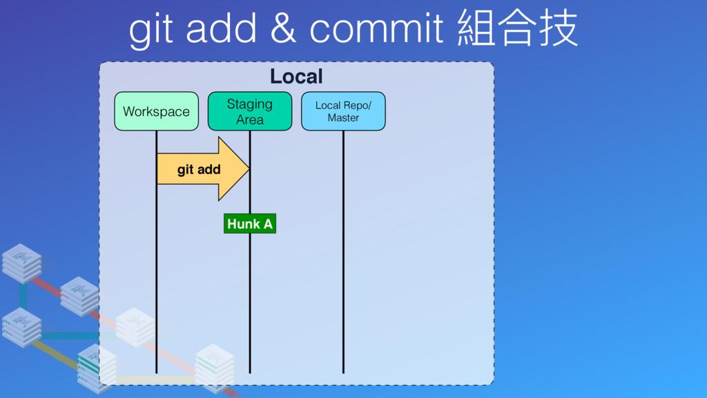 git add & commit 組合技 Local Local Repo/ Master S...