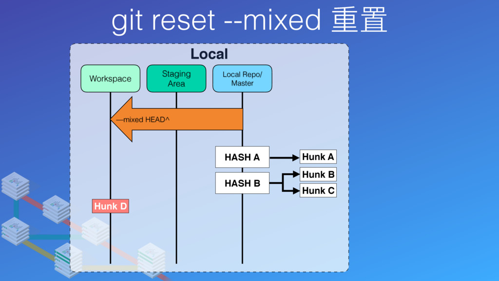 git reset --mixed 重置 Local Local Repo/ Master S...