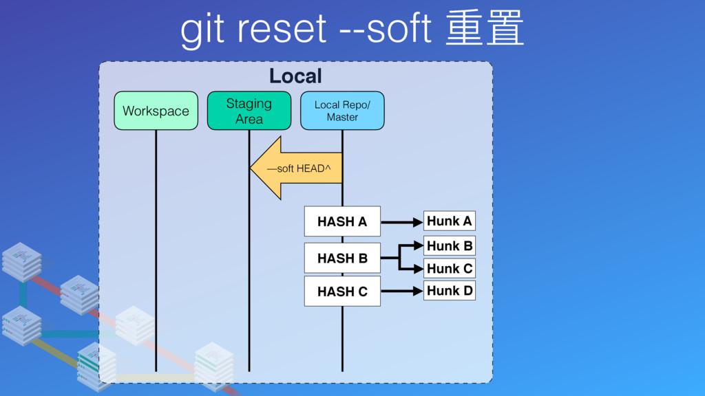 git reset --soft 重置 Local Local Repo/ Master St...