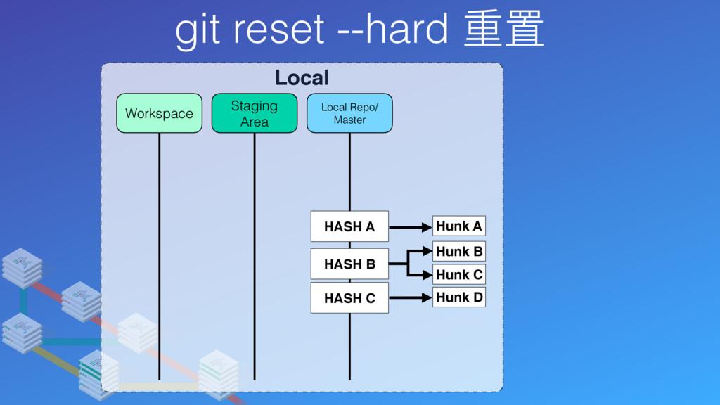 git reset --hard 重置 Local Local Repo/ Master St...
