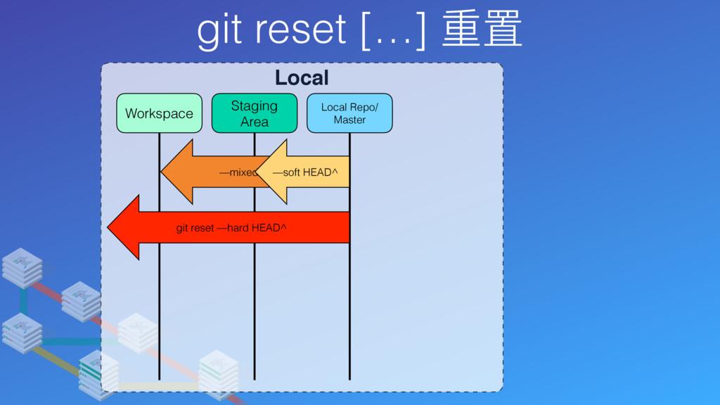 git reset […] 重置 Local Local Repo/ Master Stagi...