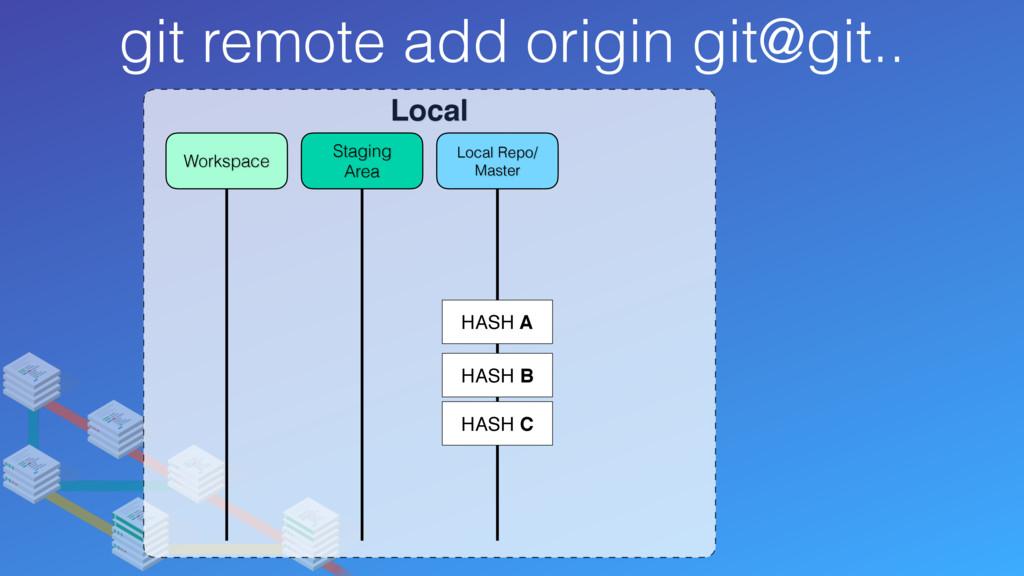 git remote add origin git@git.. Local Local Rep...
