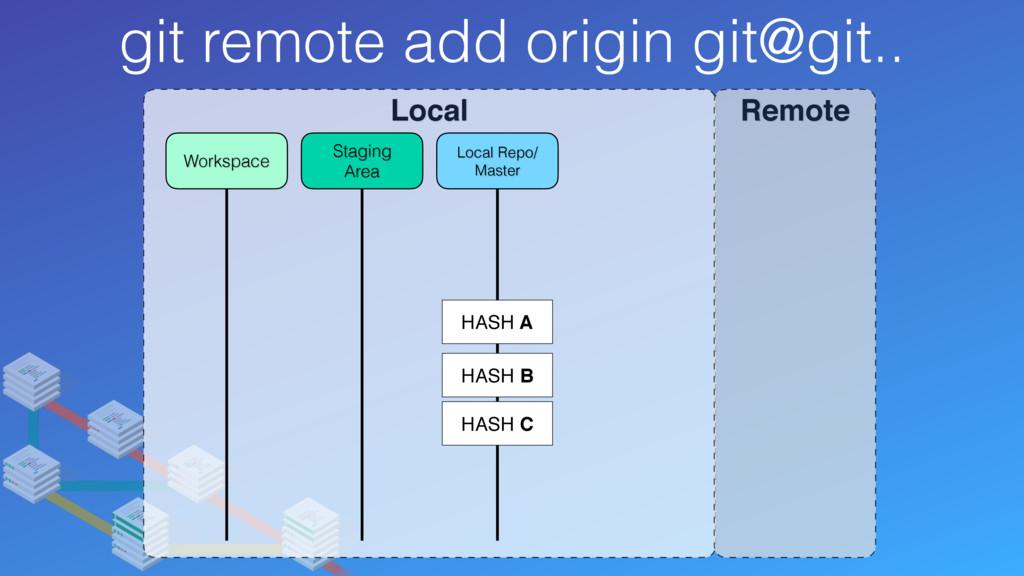 git remote add origin git@git.. Local Remote Lo...