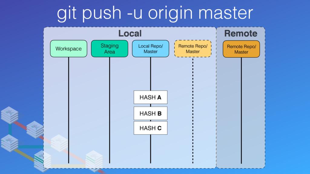 git push -u origin master Local Remote Remote R...