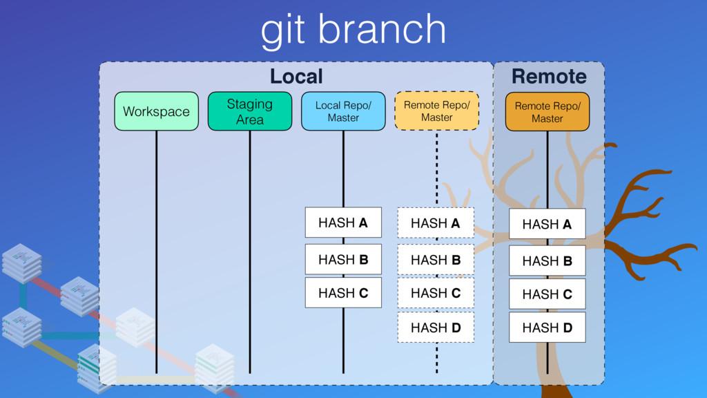 git branch Local Remote Local Repo/ Master Stag...